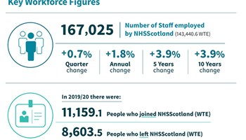 NHS Scotland Workforce to 31 March 2020 image