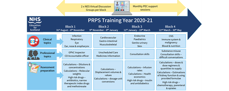 Virtual Delivery of PRPS programme